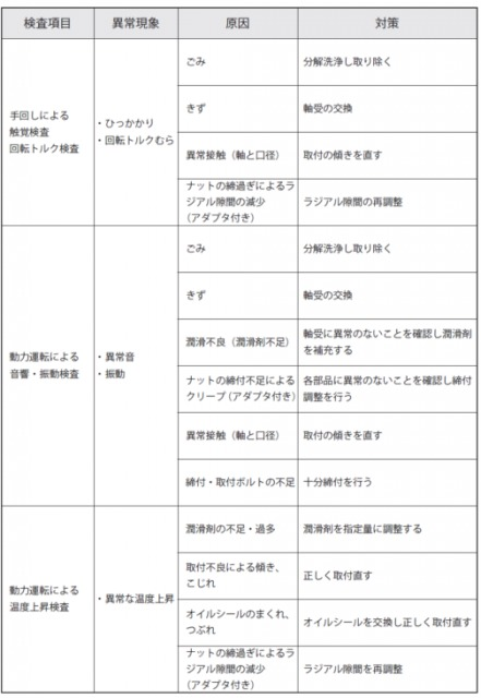 プランマブロックの検査項目と原因・対策